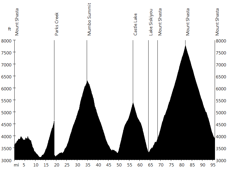 Mount Shasta Summit Century • Route Profile