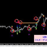 USD/JPY M5 2014年6月勝率【83.11】%リアルタイムで確認した直近シグナル2014.6.30まで