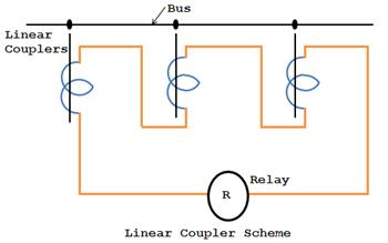 Linear Coupler Scheme