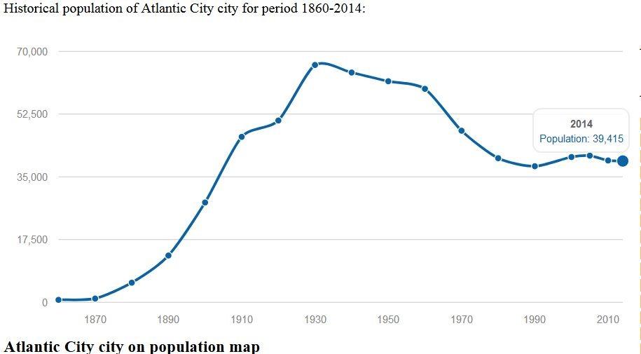 [Atlantic-City-Population3]