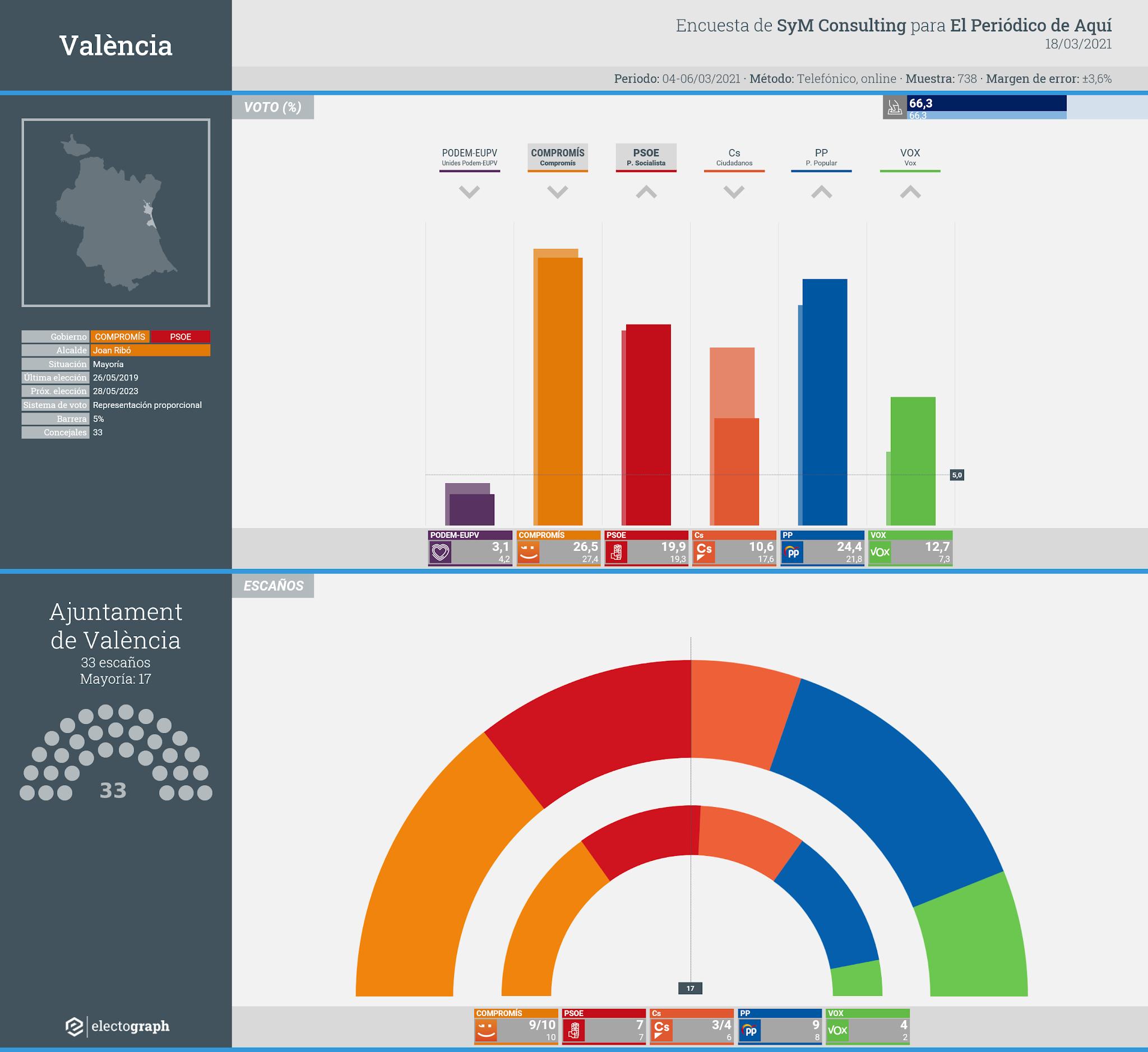 Gráfico de la encuesta para elecciones municipales en València realizada por SyM Consulting para El Periódico de Aquí, 18 de marzo de 2021
