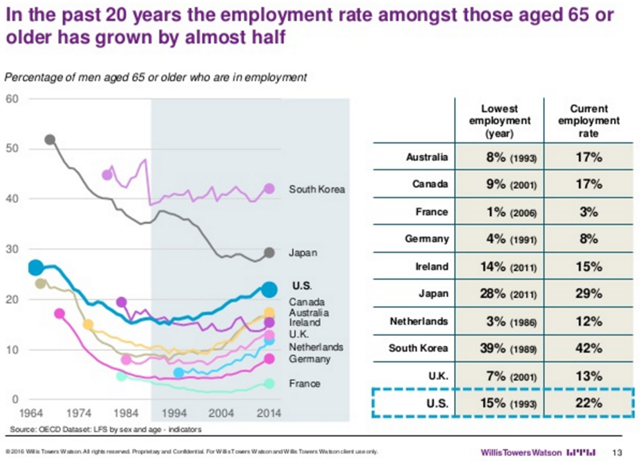 Percentage of men aged 65 or older who are in employment, 1964-2014. In the past 20 years, the employment rate among those aged 65 or older has grown by almost half. 2015/2016 Global Benefits Attitudes Survey U.S. Graphic: Willis Towers Watson