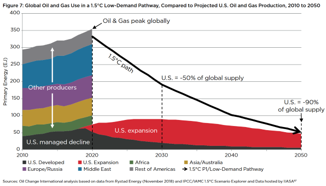 Global oil and gas use in a 1.5°C low-demand pathway, compared to projected U.S. oil and gas production, 2010 to 2050. Graphic: Oil Change International