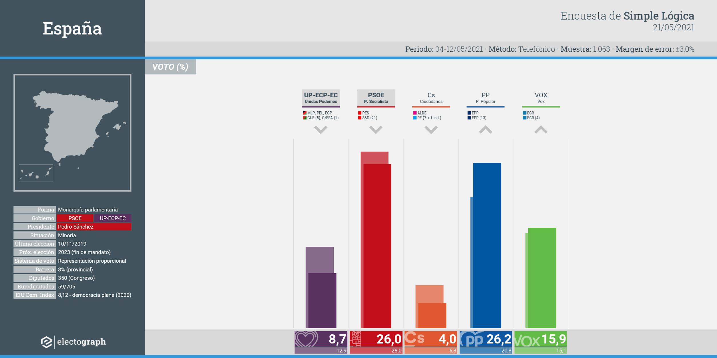 Gráfico de la encuesta para elecciones generales en España realizada por Simple Lógica, 21 de mayo de 2021