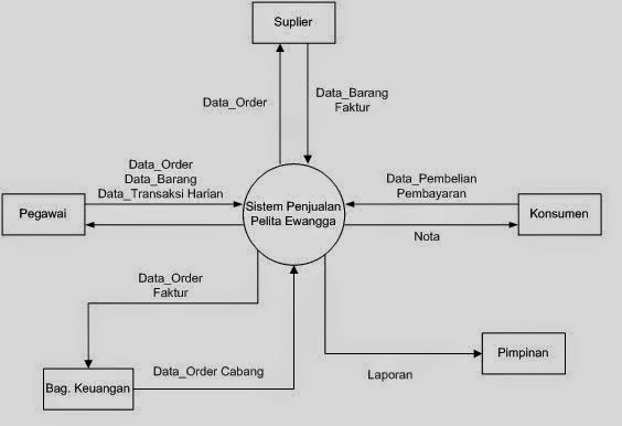 Diagram kontesks dan data flow diagram dfd coooasspkdjasld contoh gambar diagram konteks ccuart Images