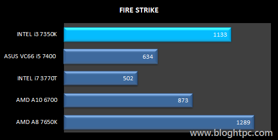 Fire Strike INTEL Core i3 7350K Overclocked