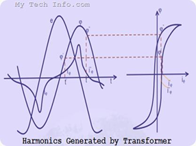harmonics-generated-by-transformer