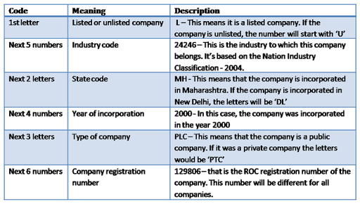 What is the Corporate Identification Number (CIN)?