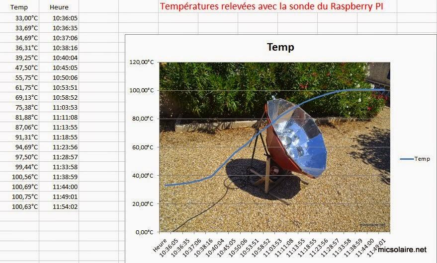 Mesure de température avec le Raspberry PI Rasptemp4