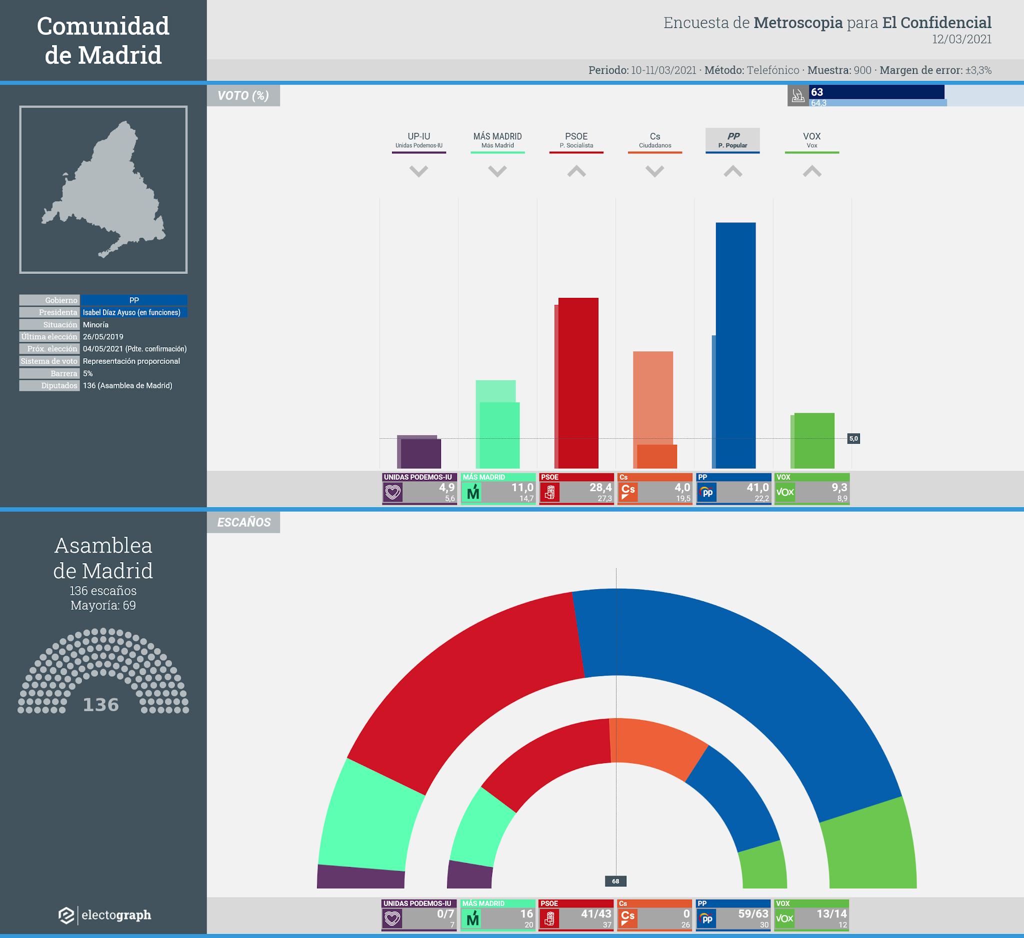 Gráfico de la encuesta para elecciones autonómicas en la Comunidad de Madrid realizada por Metroscopia para El Confidencial, 12 de marzo de 2021