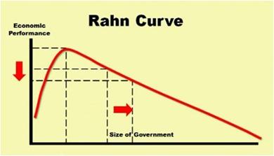RahnCurve
