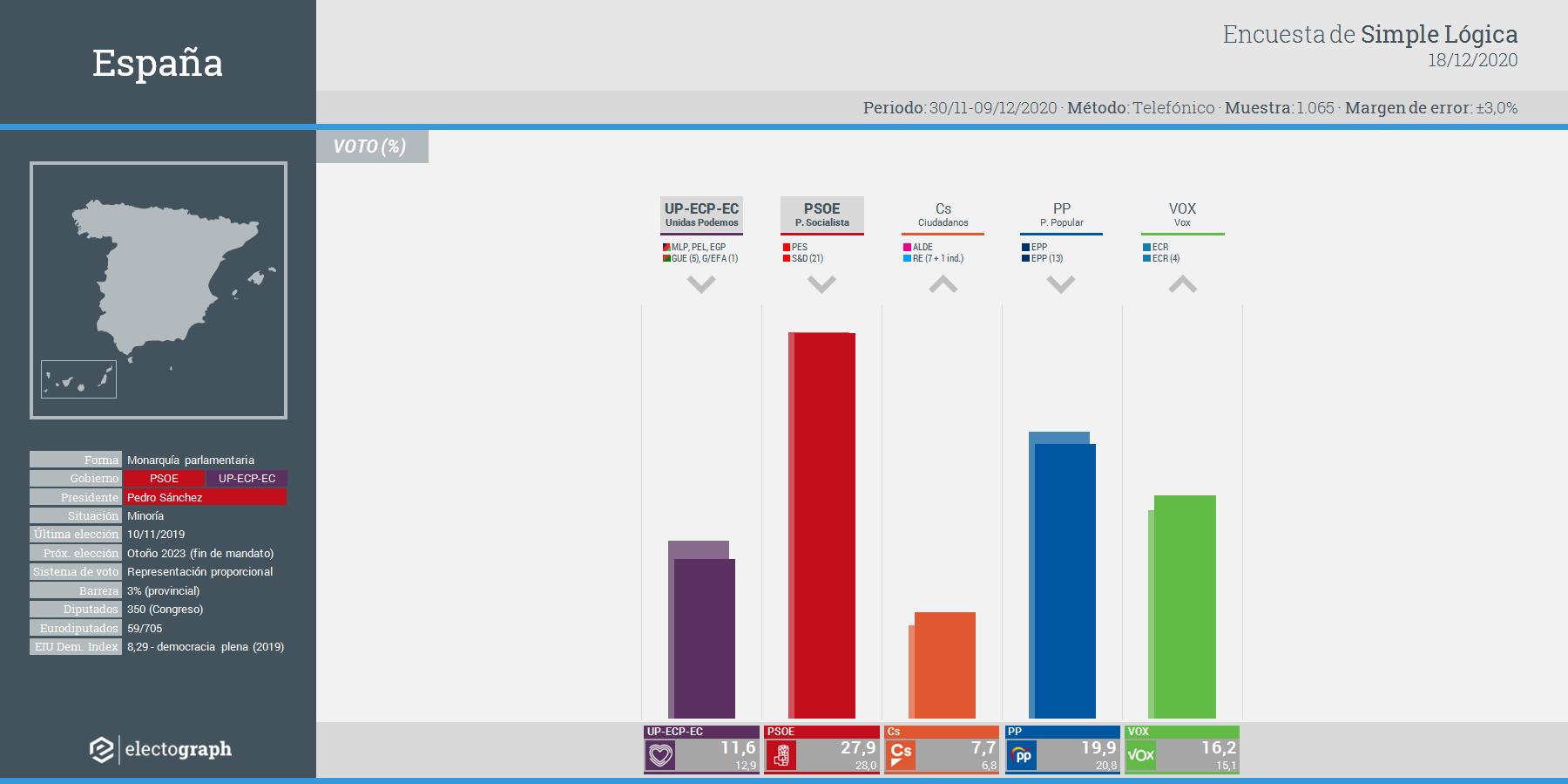 Gráfico de la encuesta para elecciones generales en España realizada por Simple Lógica, 18 de diciembre de 2020