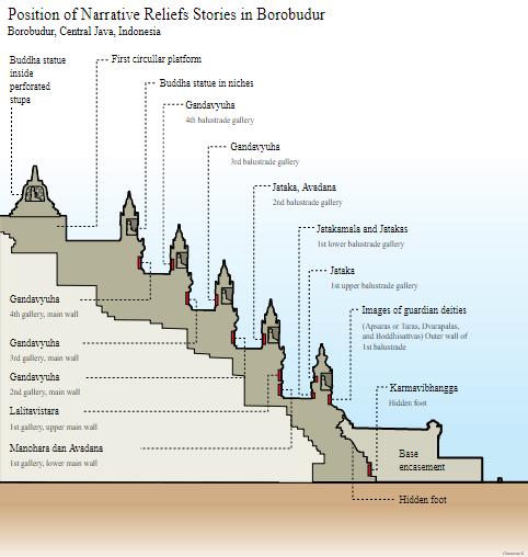 Arti Relief Candi Borobudur di Setiap Bagiannya