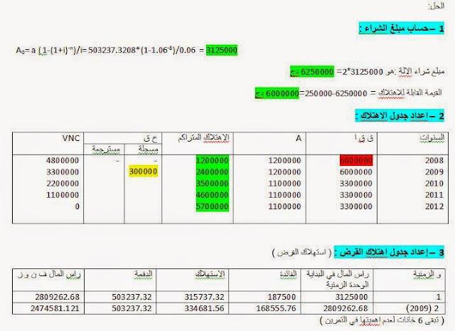 وضعية ادماجية مصححة في التسيير المالي والمحاسبي للسنة الثالثة ثانوي 2.JPG