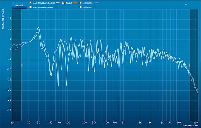 Espectro irregular medido en el punto de escucha