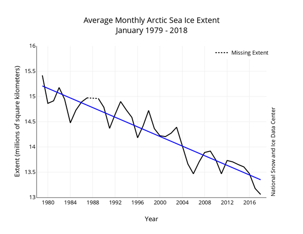 Average monthly Arctic ice extent, January 1979 to 2018. The monthly January ice extent shows a decline of 3.3 percent per decade. Graphic: National Snow and Ice Data Center