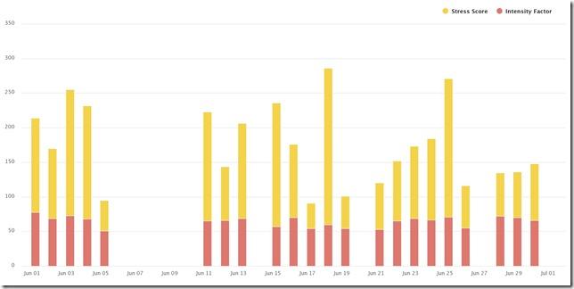 Gráfico IF   TSS