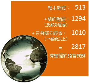 整本聖經: 513 + 新約聖經(及部分經卷): 1294 + 只有部分經卷(一卷或以上): 1010 = 2817 有聖經的語言族群