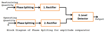 Phase Spliting for amplitude comparator