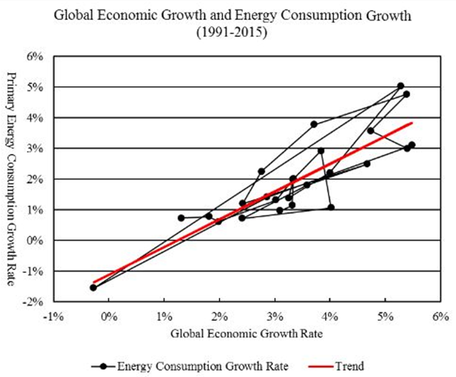 Global economic growth and energy consumption growth