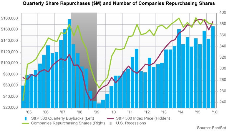 2016-08-quarterly-share-buybacks