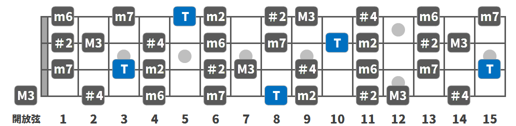 c-super_locrian_scale_bass02.png