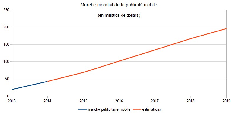 Marché mondial de la publicité mobile 2013-2016