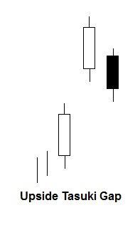 Upside tasuki gap candlestick patroon