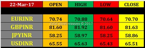 23 march intraday rupee futures pivot levels currency