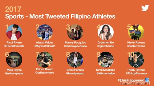 Most Tweeted Filipino Athletes