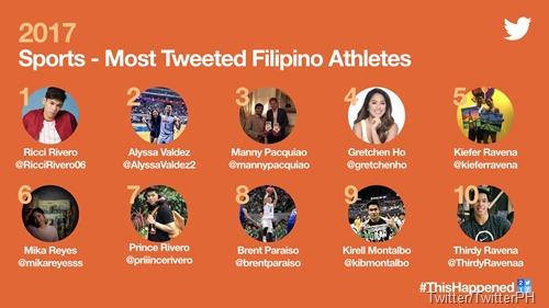 Most Tweeted Filipino Athletes