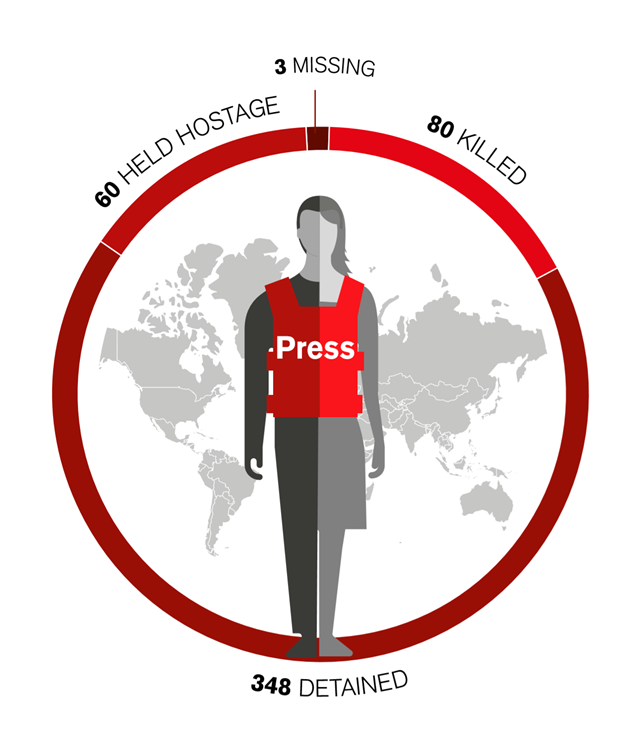 Number of reporters killed, detained, and held hostage in 2018. Graphic: Reporters Without Borders