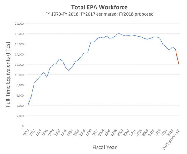Total EPA workforce, 1970-2018. After an early reduction under the Reagan administration, EPA's staffing increased, then plateaued. The Trump administration has proposed sharp cuts in the FY 2018 budget. Photo: EDGI / CC BY-ND