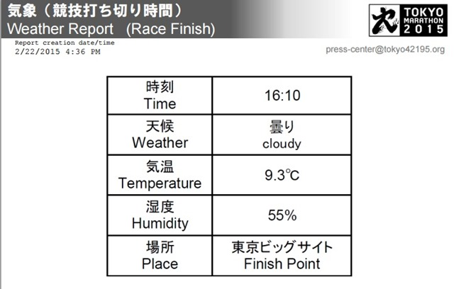 Weather Report (Race Finish)
