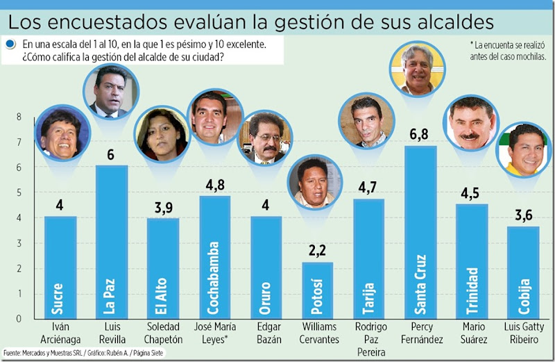 Los mejores alcaldes de Bolivia