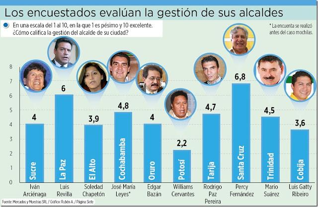 Encuesta 2018: alcaldes de La Paz y Santa Cruz, los mejor calificados