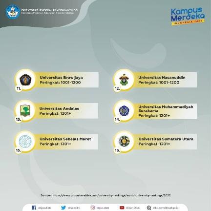 Unand Raih Peringkat 13 Indonesia QS University Rangkings