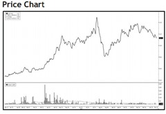 eatech price chart