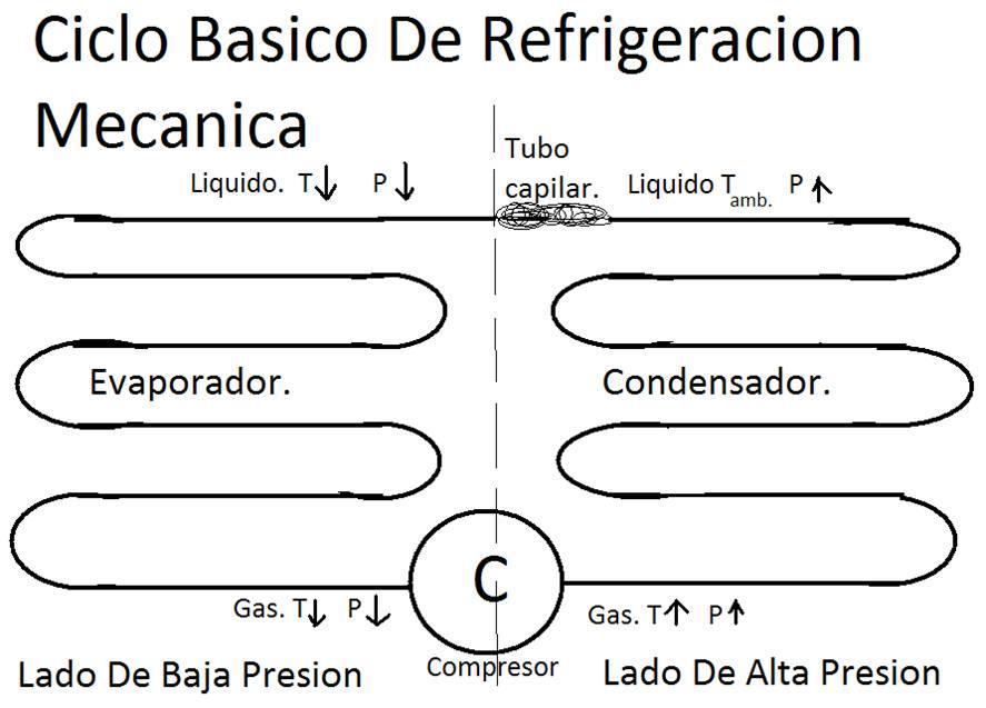 Circuito Basico De Refrigeracion : Refrigeracion domestica ciclo basico de la