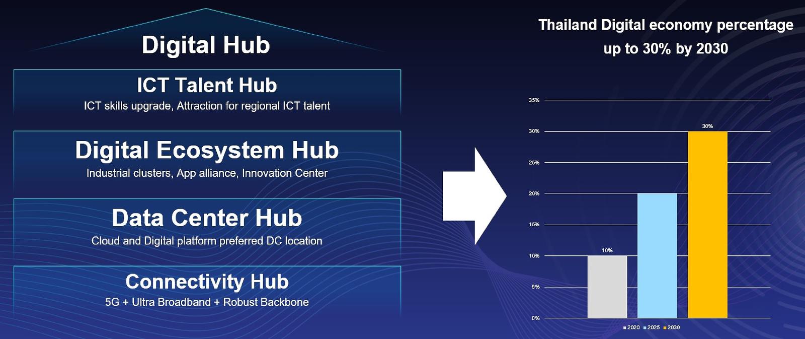 Huawei เสริมพลังดิจิทัลให้ประเทศไทย มุ่งสู่การเป็นศูนย์กลางอาเซียน (ASEAN Digital Hub)