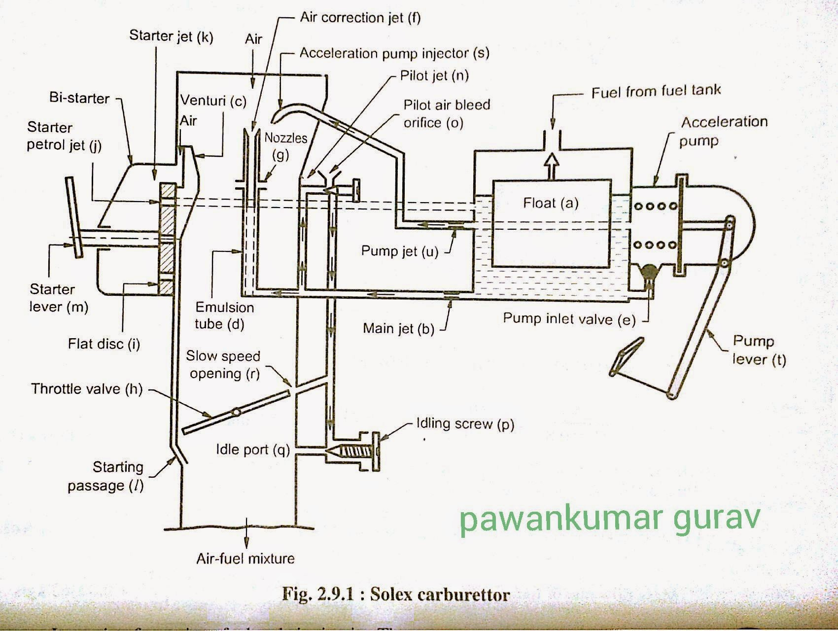 Solex Carburetor Diagram Wiring Diagrams Details About Bmw E46 Instrument Cluster Panel Circuit Board 6911308