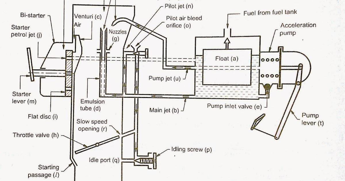 diagram of v 8 engine