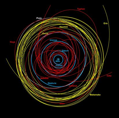 Sistema Solar exterior