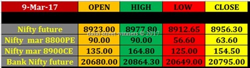 Today's stock Market closing rates 9 march 17