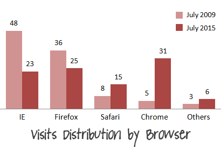 CU Visit Distribution by Browser 3