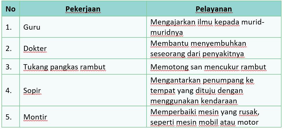 Kunci Jawaban Halaman 132, 133, 134, 135, 136, 137, 138 Tema 4 Kelas 4