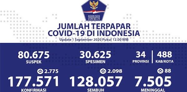 Update Corona 1 September: 30.625 Spesimen Diperiksa, Kasus Positif Bertambah 2.775