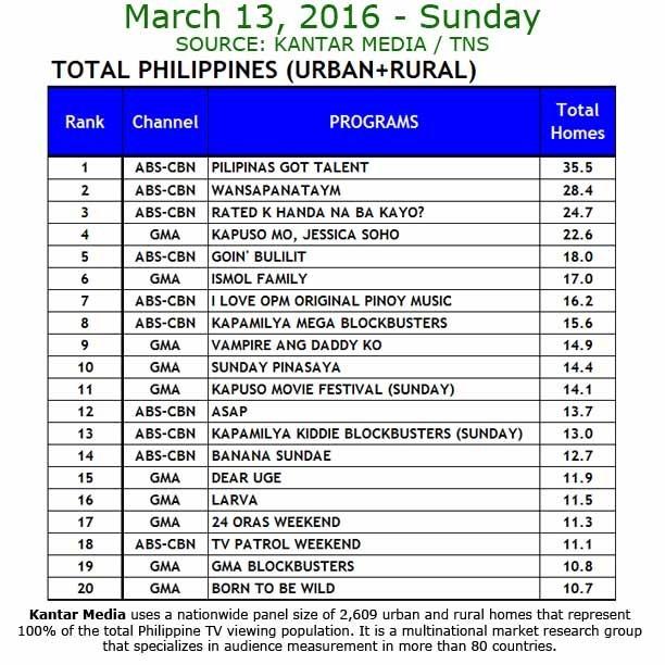 Kantar Media National TV Ratings - March 13, 2016