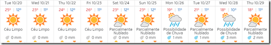 Previsão do Estado de Tempo MeteoESL 20Out a 29Out