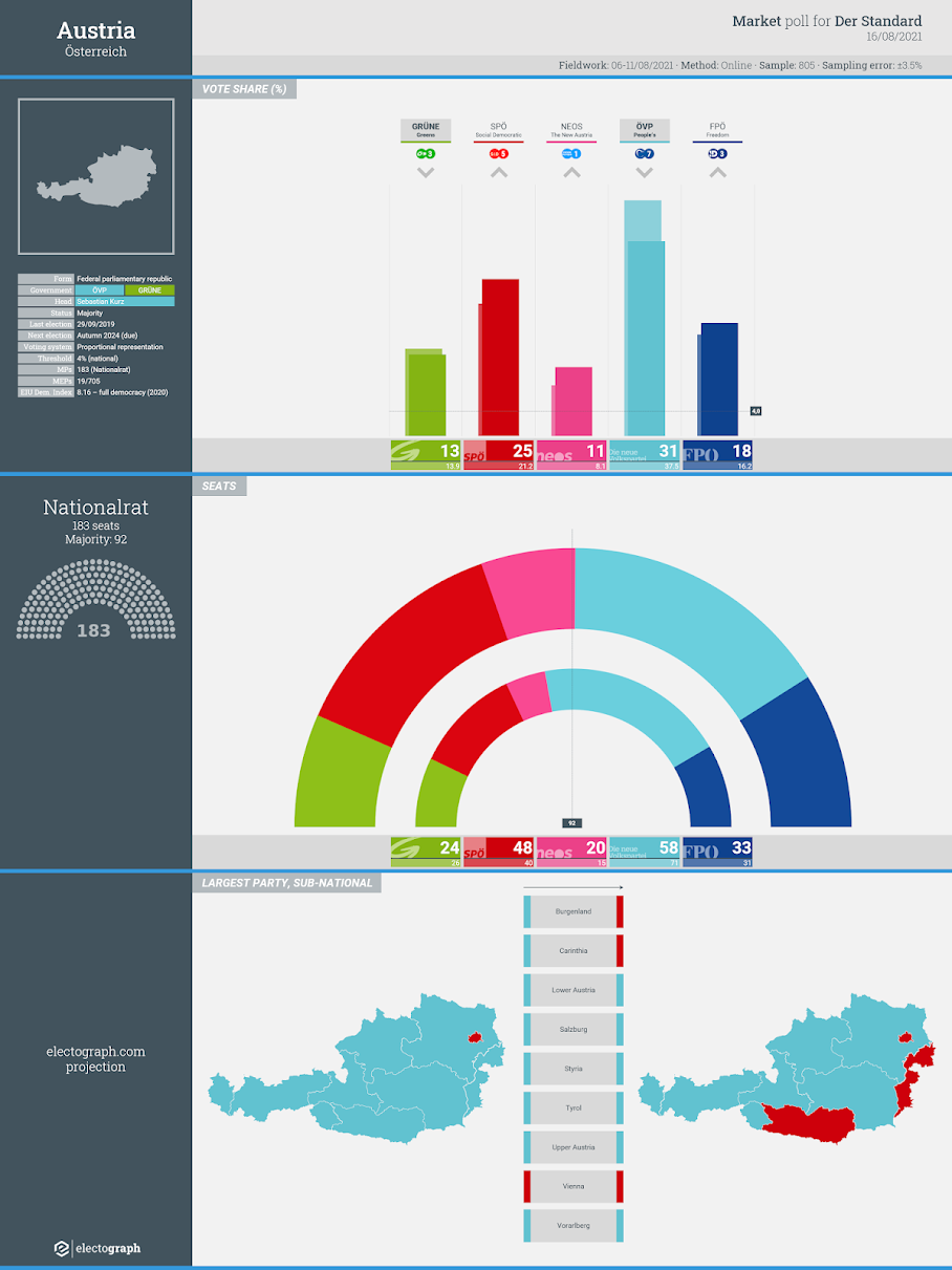 AUSTRIA: Market poll chart for Der Standard, 16 August 2021